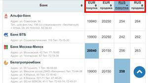 Обновленная рубрика Курсы валют по городу Бобруйску